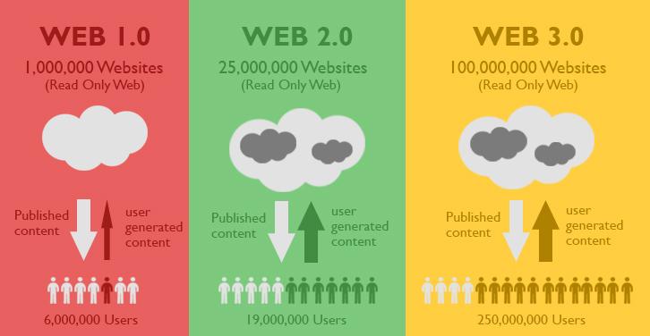 Web 1.0 – Web  2.0 – Web 3.0 – Web 4.0 Nedir